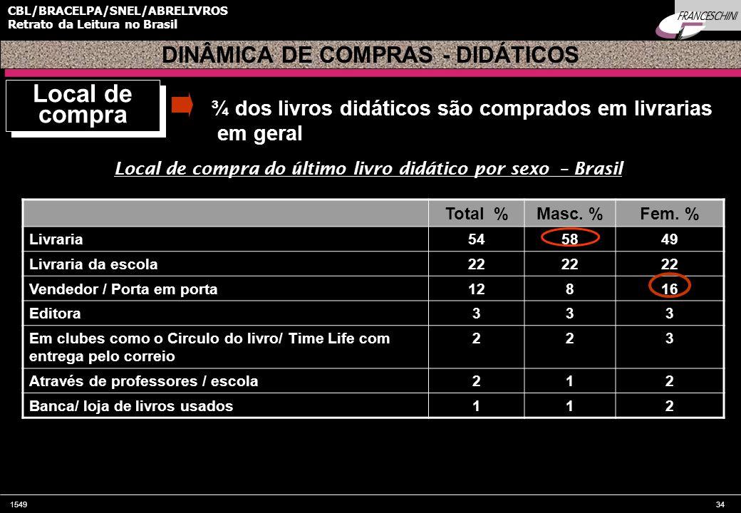 154934 CBL/BRACELPA/SNEL/ABRELIVROS Retrato da Leitura no Brasil Local de compra do último livro didático por sexo – Brasil Total %Masc. %Fem. % Livra