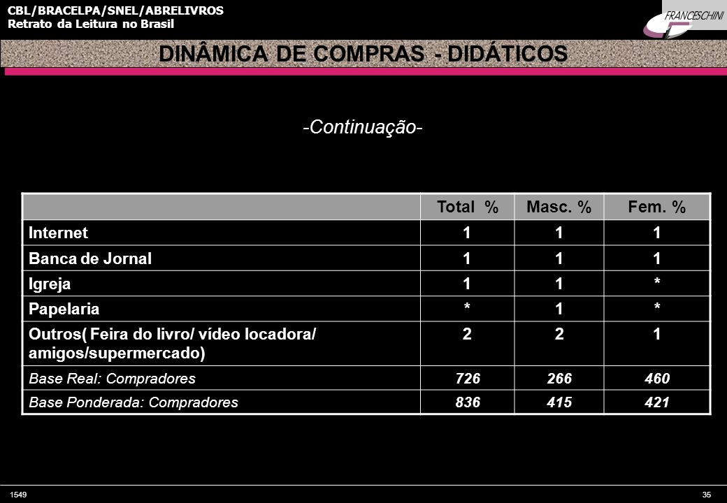 154935 CBL/BRACELPA/SNEL/ABRELIVROS Retrato da Leitura no Brasil Total %Masc. %Fem. % Internet111 Banca de Jornal111 Igreja11* Papelaria*1* Outros( Fe