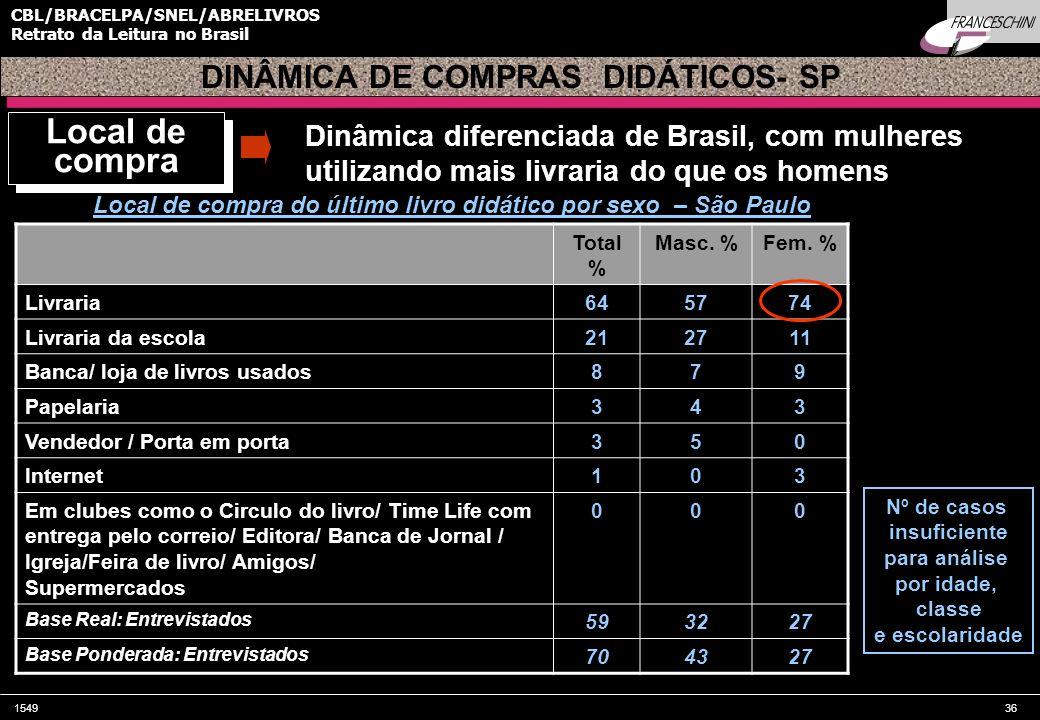 154936 CBL/BRACELPA/SNEL/ABRELIVROS Retrato da Leitura no Brasil Local de compra do último livro didático por sexo – São Paulo Total % Masc. %Fem. % L
