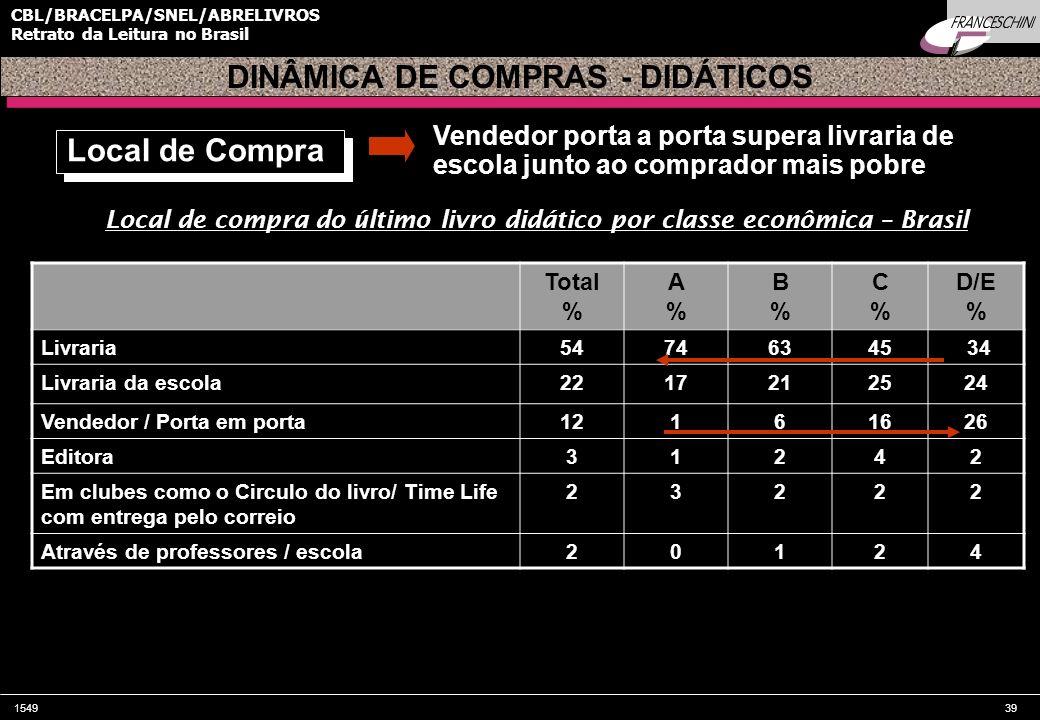 154939 CBL/BRACELPA/SNEL/ABRELIVROS Retrato da Leitura no Brasil Local de compra do último livro didático por classe econômica – Brasil Total % A%A% B