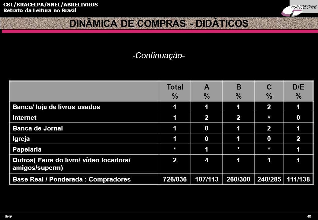 154940 CBL/BRACELPA/SNEL/ABRELIVROS Retrato da Leitura no Brasil Total % A%A% B%B% C%C% D/E % Banca/ loja de livros usados11121 Internet122*0 Banca de