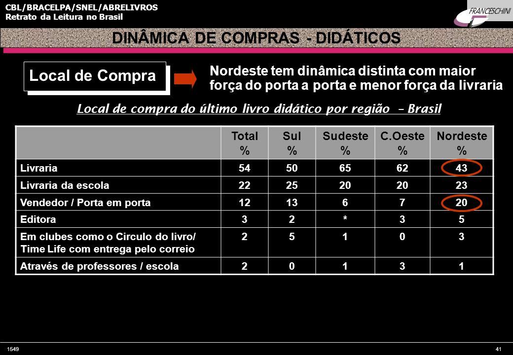 154941 CBL/BRACELPA/SNEL/ABRELIVROS Retrato da Leitura no Brasil Local de compra do último livro didático por região – Brasil Total % Sul % Sudeste %