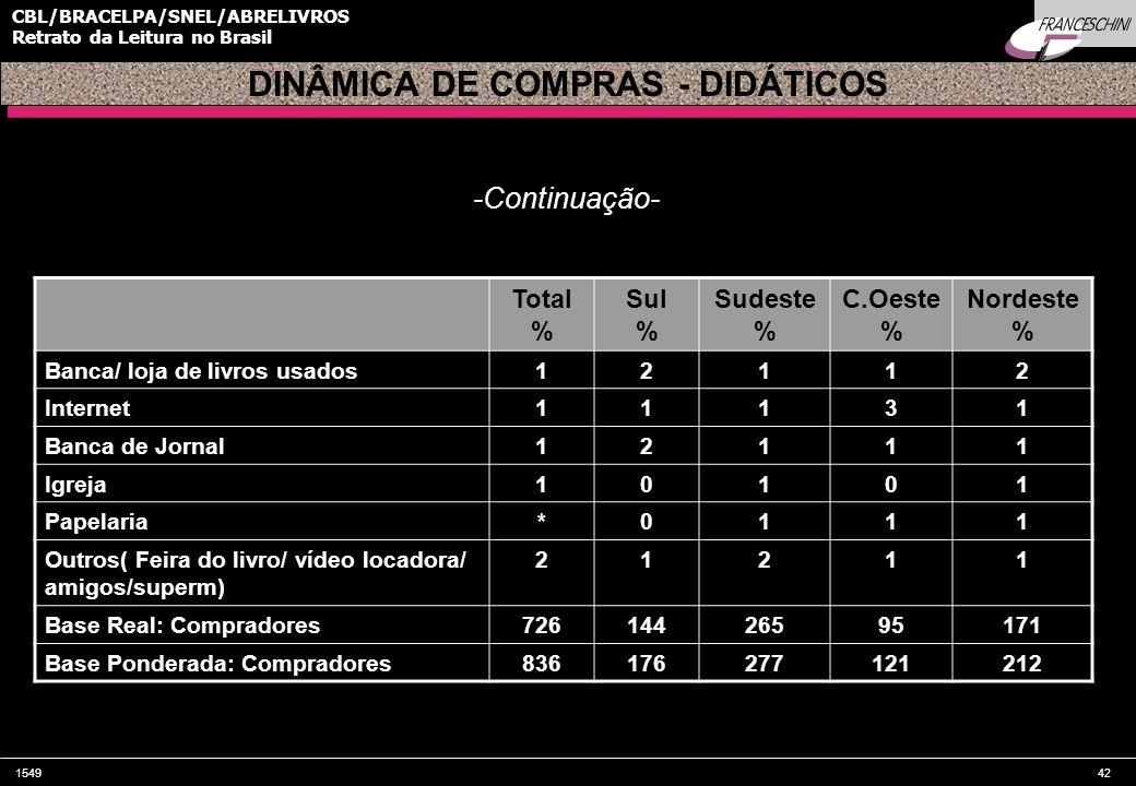 154942 CBL/BRACELPA/SNEL/ABRELIVROS Retrato da Leitura no Brasil Total % Sul % Sudeste % C.Oeste % Nordeste % Banca/ loja de livros usados12112 Intern