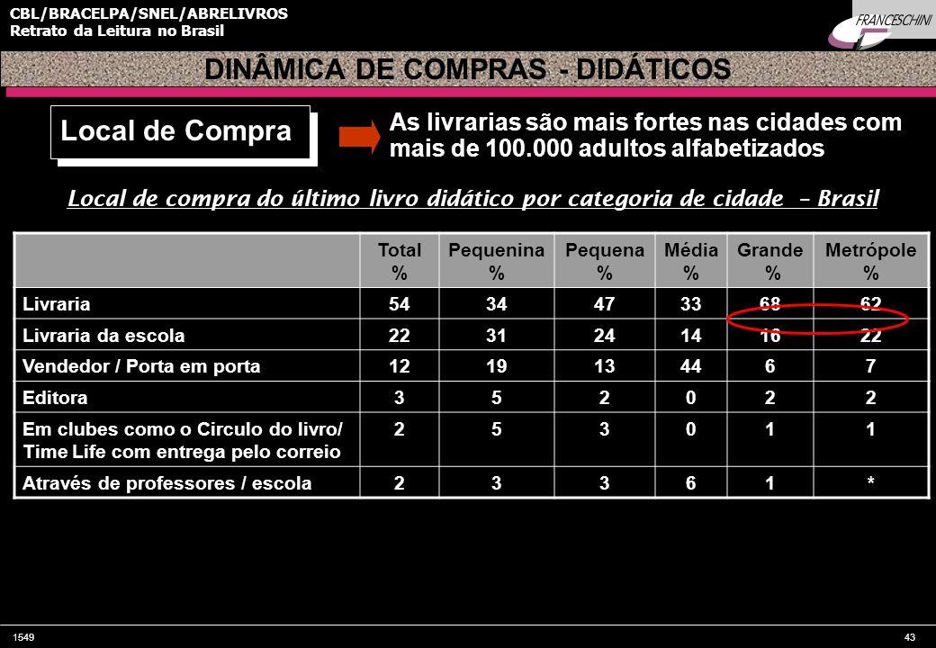 154943 CBL/BRACELPA/SNEL/ABRELIVROS Retrato da Leitura no Brasil Local de compra do último livro didático por categoria de cidade – Brasil Total % Peq