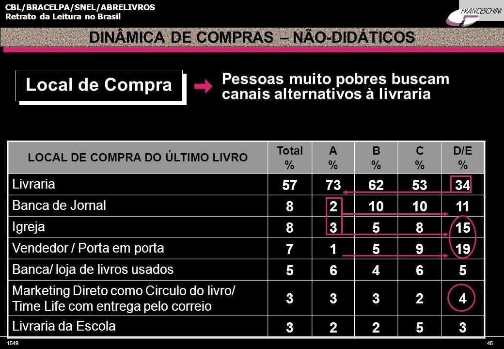 154945 CBL/BRACELPA/SNEL/ABRELIVROS Retrato da Leitura no Brasil LOCAL DE COMPRA DO ÚLTIMO LIVRO Total % A%A% B%B% C%C% D/E % Livraria 5773625334 Banc