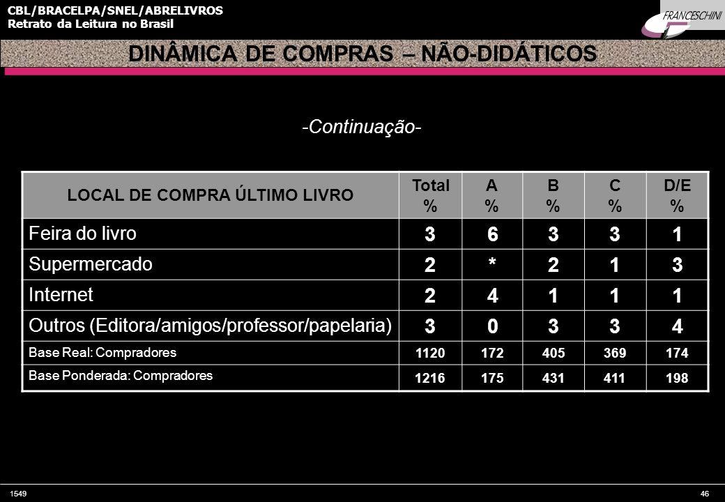154946 CBL/BRACELPA/SNEL/ABRELIVROS Retrato da Leitura no Brasil LOCAL DE COMPRA ÚLTIMO LIVRO Total % A%A% B%B% C%C% D/E % Feira do livro 36331 Superm
