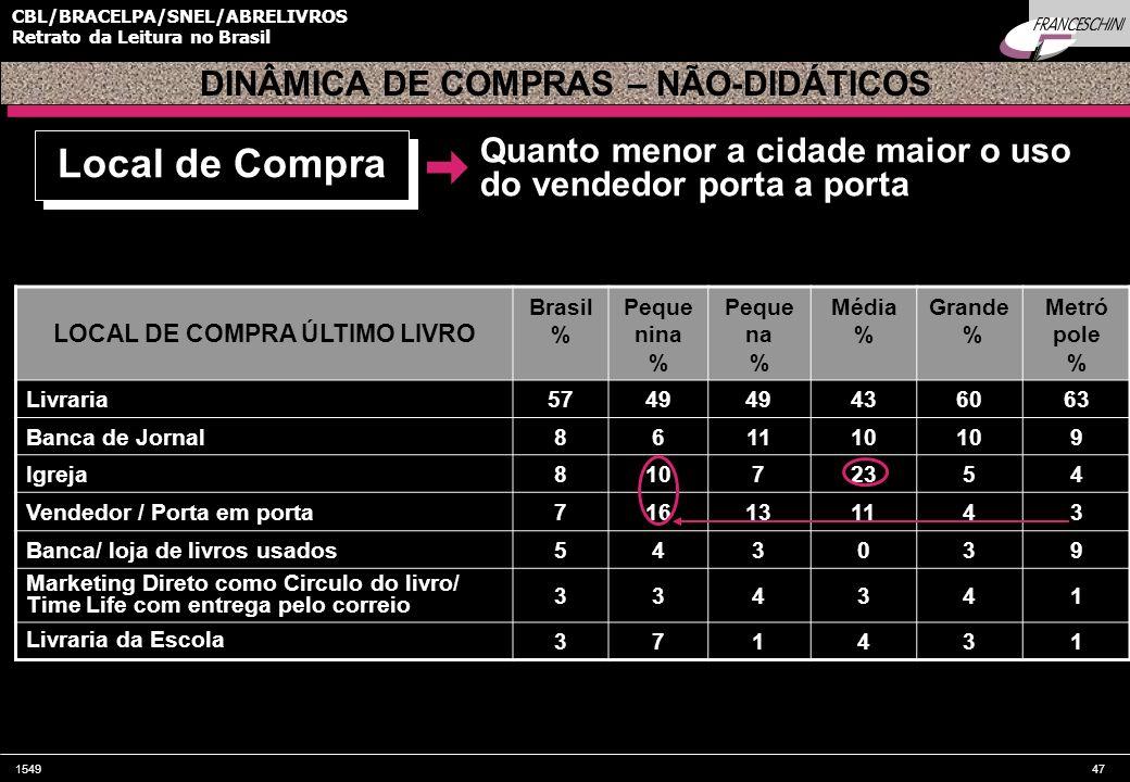 154947 CBL/BRACELPA/SNEL/ABRELIVROS Retrato da Leitura no Brasil DINÂMICA DE COMPRAS – NÃO-DIDÁTICOS Quanto menor a cidade maior o uso do vendedor por