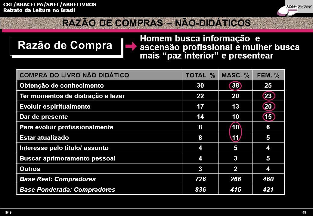 154949 CBL/BRACELPA/SNEL/ABRELIVROS Retrato da Leitura no Brasil COMPRA DO LIVRO NÃO DIDÁTICOTOTAL %MASC. %FEM. % Obtenção de conhecimento303825 Ter m