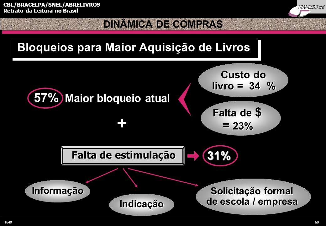 154950 CBL/BRACELPA/SNEL/ABRELIVROS Retrato da Leitura no Brasil 57% Maior bloqueio atual DINÂMICA DE COMPRAS Bloqueios para Maior Aquisição de Livros