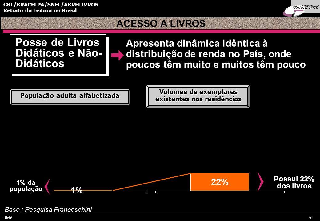154951 CBL/BRACELPA/SNEL/ABRELIVROS Retrato da Leitura no Brasil Apresenta dinâmica idêntica à distribuição de renda no País, onde poucos têm muito e