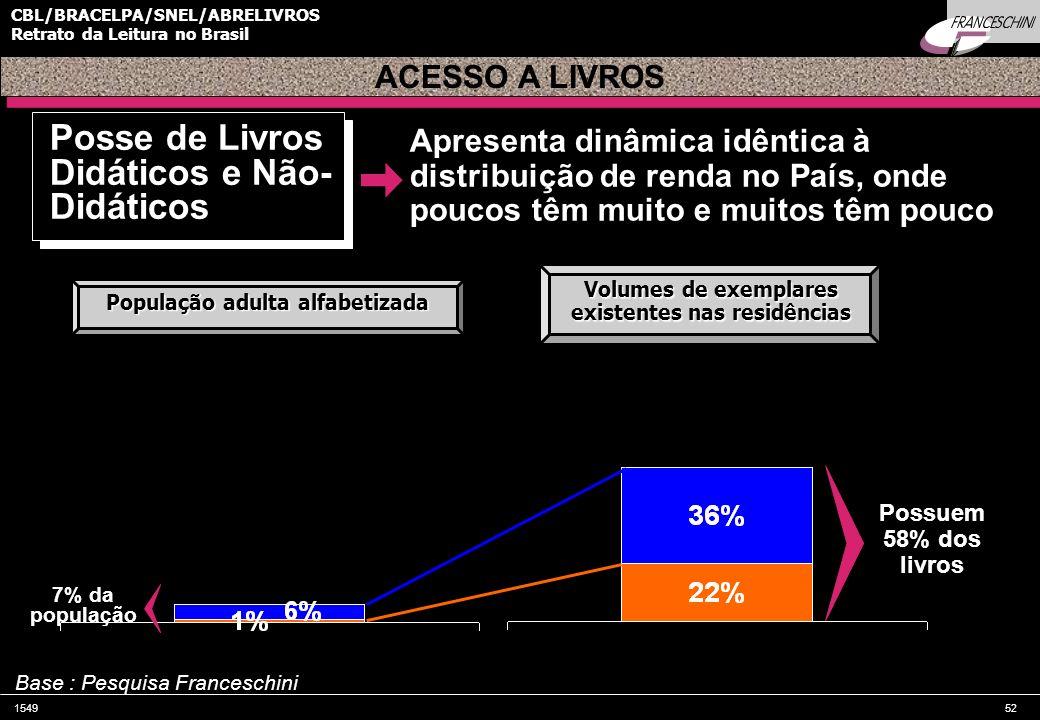 154952 CBL/BRACELPA/SNEL/ABRELIVROS Retrato da Leitura no Brasil Possuem 58% dos livros 7% da população Apresenta dinâmica idêntica à distribuição de