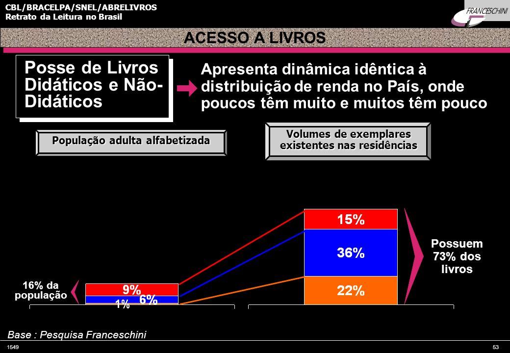 154953 CBL/BRACELPA/SNEL/ABRELIVROS Retrato da Leitura no Brasil Possuem 73% dos livros 16% da população Apresenta dinâmica idêntica à distribuição de