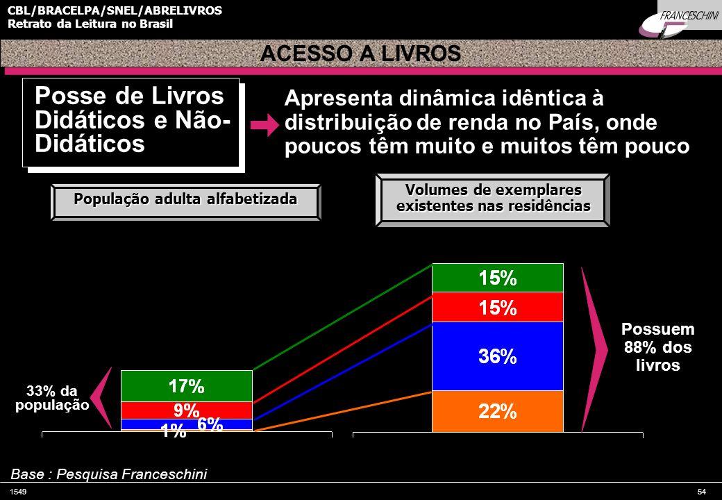 154954 CBL/BRACELPA/SNEL/ABRELIVROS Retrato da Leitura no Brasil Possuem 88% dos livros 33% da população Apresenta dinâmica idêntica à distribuição de