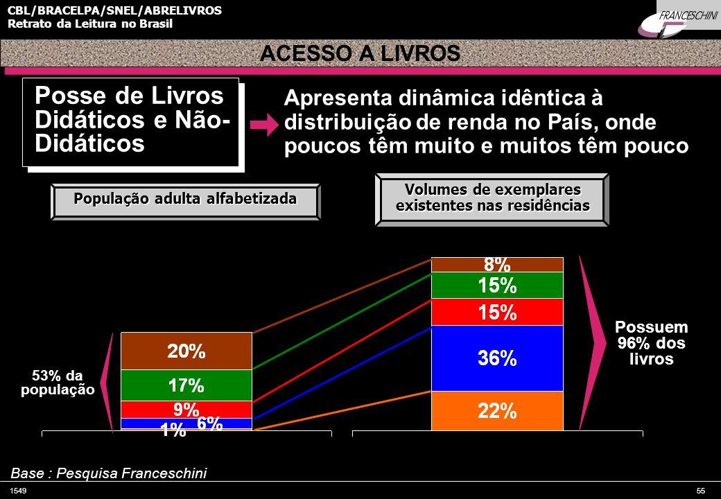 154955 CBL/BRACELPA/SNEL/ABRELIVROS Retrato da Leitura no Brasil Possuem 96% dos livros 53% da população Apresenta dinâmica idêntica à distribuição de