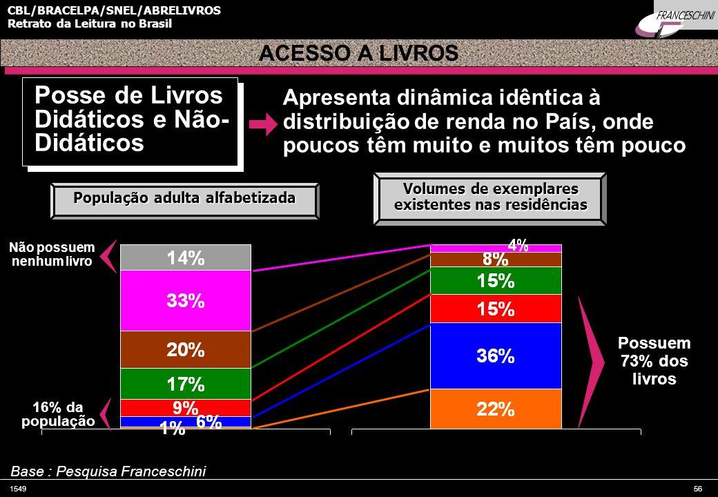 154956 CBL/BRACELPA/SNEL/ABRELIVROS Retrato da Leitura no Brasil Possuem 73% dos livros Não possuem nenhum livro 16% da população Apresenta dinâmica i