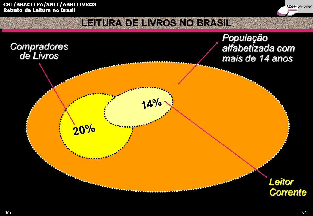 154957 CBL/BRACELPA/SNEL/ABRELIVROS Retrato da Leitura no Brasil População alfabetizada com mais de 14 anos 20% LEITURA DE LIVROS NO BRASIL Compradore
