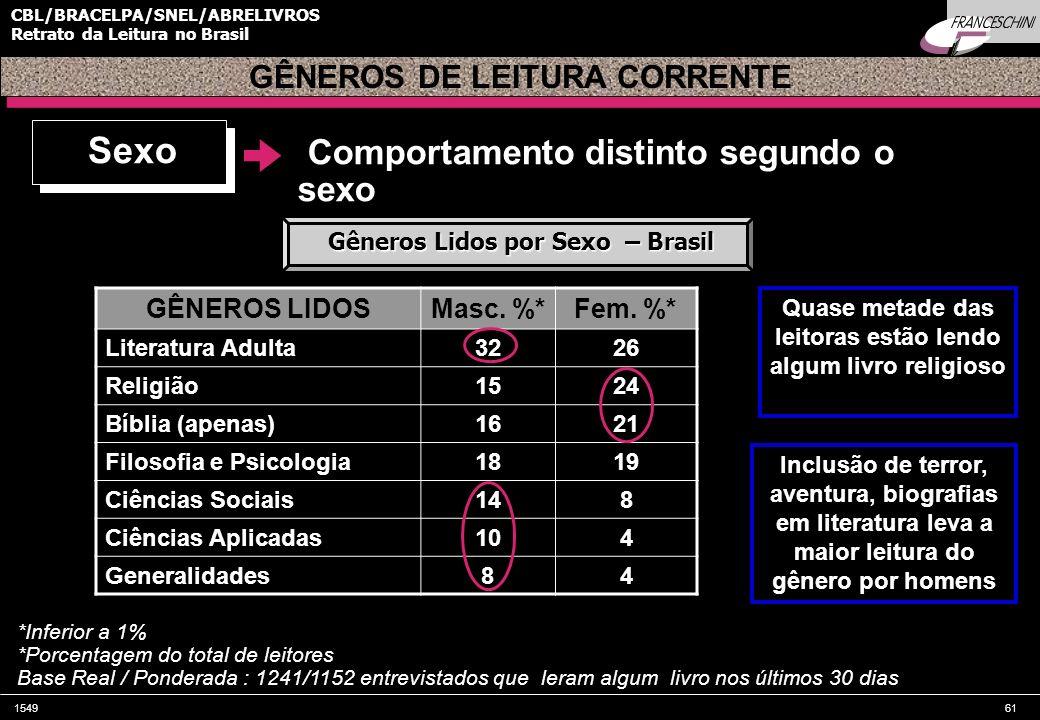 154961 CBL/BRACELPA/SNEL/ABRELIVROS Retrato da Leitura no Brasil Comportamento distinto segundo o sexo GÊNEROS LIDOSMasc. %*Fem. %* Literatura Adulta3