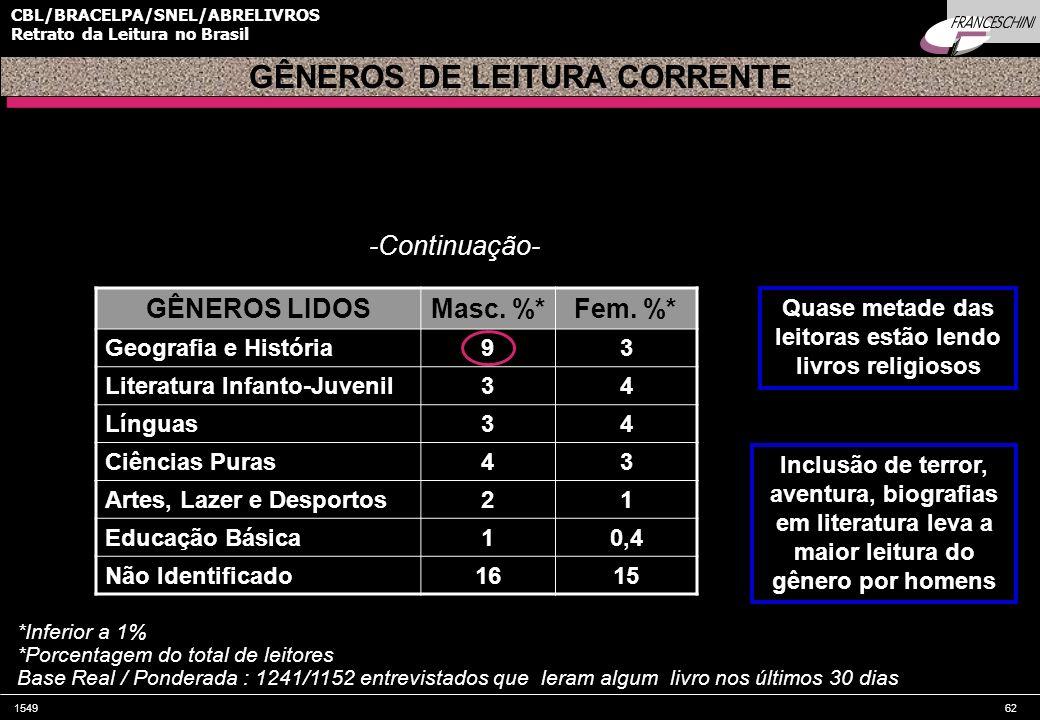154962 CBL/BRACELPA/SNEL/ABRELIVROS Retrato da Leitura no Brasil GÊNEROS LIDOSMasc. %*Fem. %* Geografia e História93 Literatura Infanto-Juvenil34 Líng