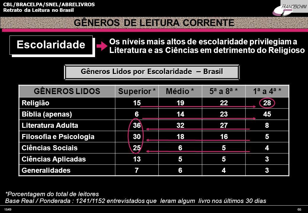 154965 CBL/BRACELPA/SNEL/ABRELIVROS Retrato da Leitura no Brasil Os níveis mais altos de escolaridade privilegiam a Literatura e as Ciências em detrim