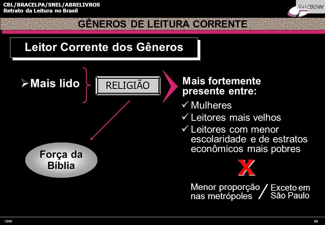154969 CBL/BRACELPA/SNEL/ABRELIVROS Retrato da Leitura no Brasil Mais lido GÊNEROS DE LEITURA CORRENTE Leitor Corrente dos Gêneros RELIGIÃO Força da B
