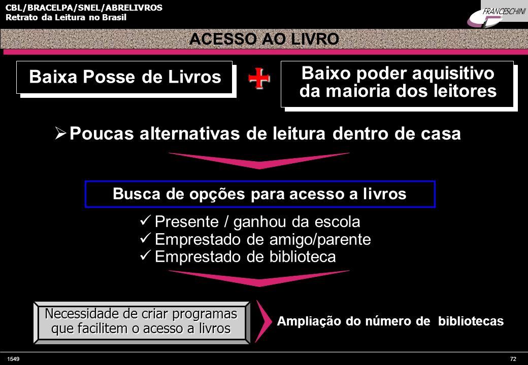 154972 CBL/BRACELPA/SNEL/ABRELIVROS Retrato da Leitura no Brasil Baixa Posse de Livros Necessidade de criar programas que facilitem o acesso a livros