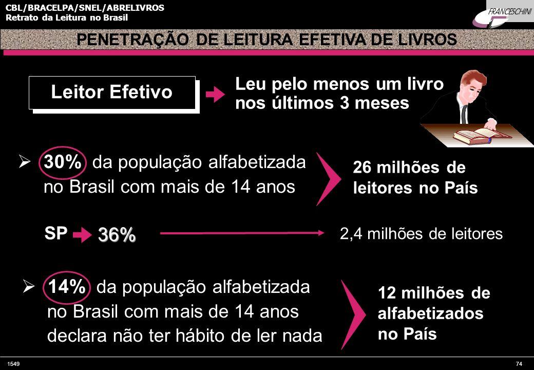 154974 CBL/BRACELPA/SNEL/ABRELIVROS Retrato da Leitura no Brasil 30% da população alfabetizada no Brasil com mais de 14 anos Leitor Efetivo 26 milhões