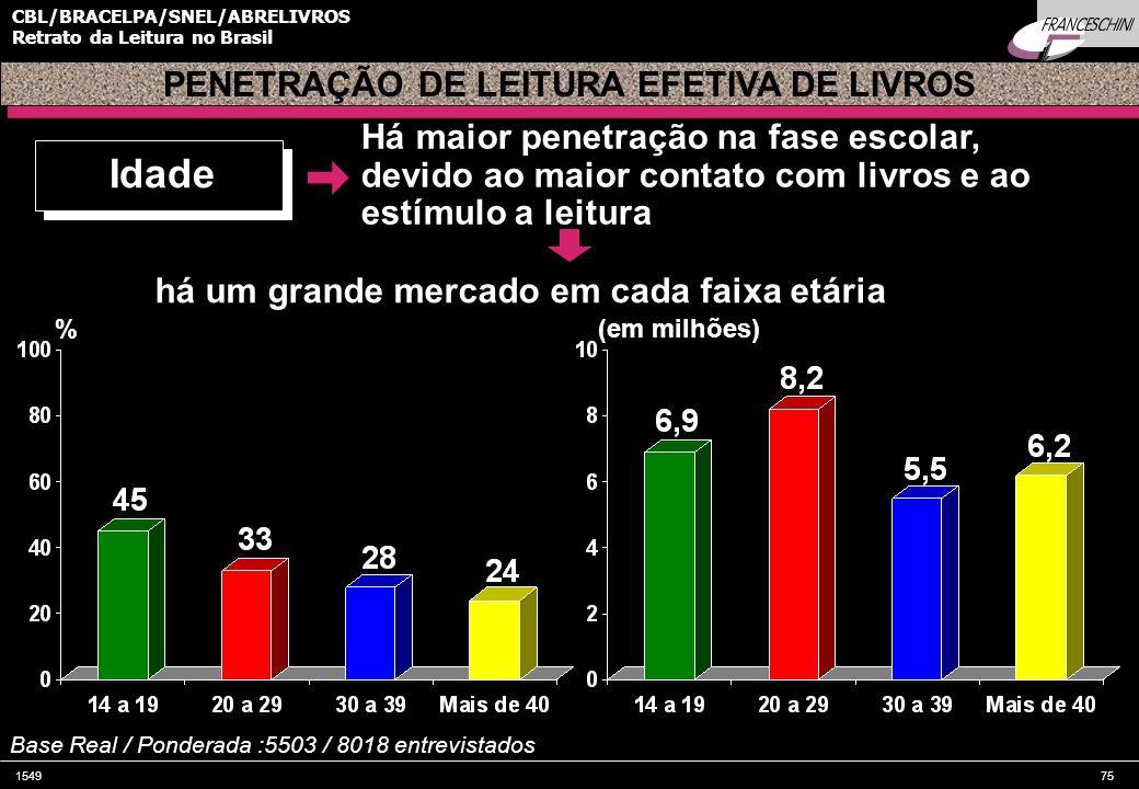 154975 CBL/BRACELPA/SNEL/ABRELIVROS Retrato da Leitura no Brasil PENETRAÇÃO DE LEITURA EFETIVA DE LIVROS % Base Real / Ponderada :5503 / 8018 entrevis