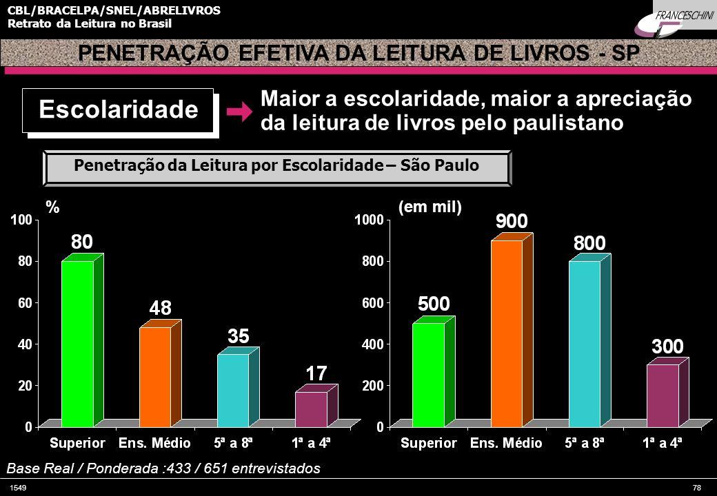 154978 CBL/BRACELPA/SNEL/ABRELIVROS Retrato da Leitura no Brasil PENETRAÇÃO EFETIVA DA LEITURA DE LIVROS - SP Escolaridade % Penetração da Leitura por