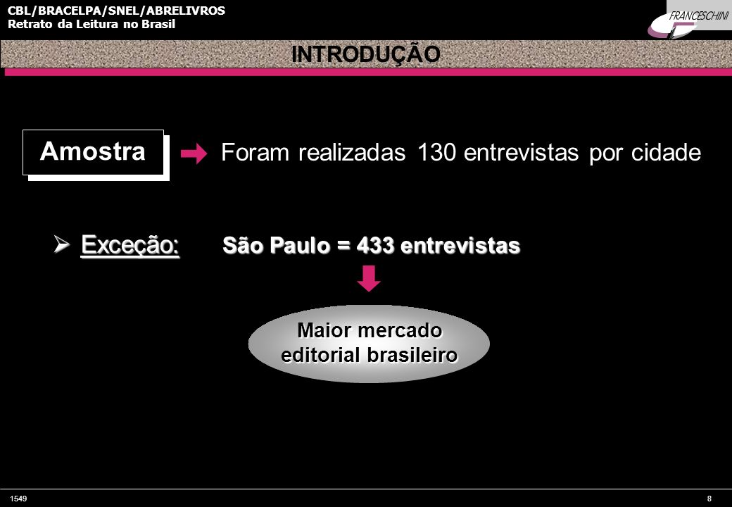 15498 CBL/BRACELPA/SNEL/ABRELIVROS Retrato da Leitura no Brasil Foram realizadas 130 entrevistas por cidade Maior mercado editorial brasileiro INTRODU