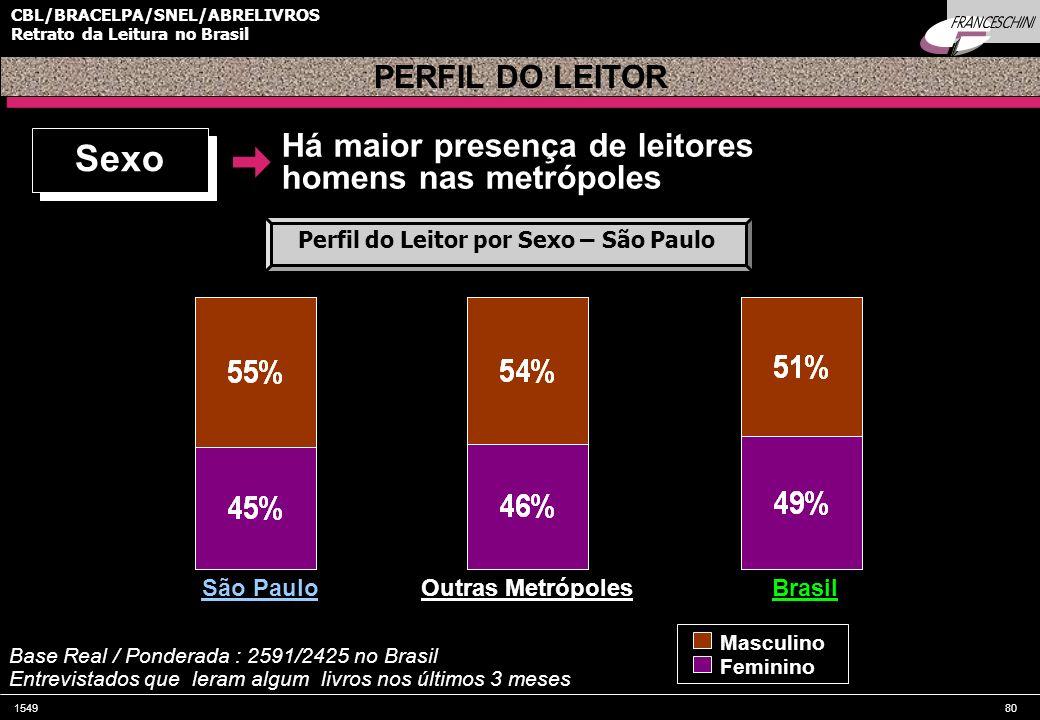 154980 CBL/BRACELPA/SNEL/ABRELIVROS Retrato da Leitura no Brasil Há maior presença de leitores homens nas metrópoles PERFIL DO LEITOR São Paulo Base R