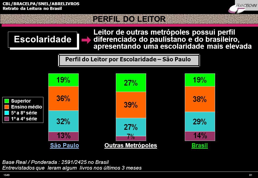 154981 CBL/BRACELPA/SNEL/ABRELIVROS Retrato da Leitura no Brasil Leitor de outras metrópoles possui perfil diferenciado do paulistano e do brasileiro,