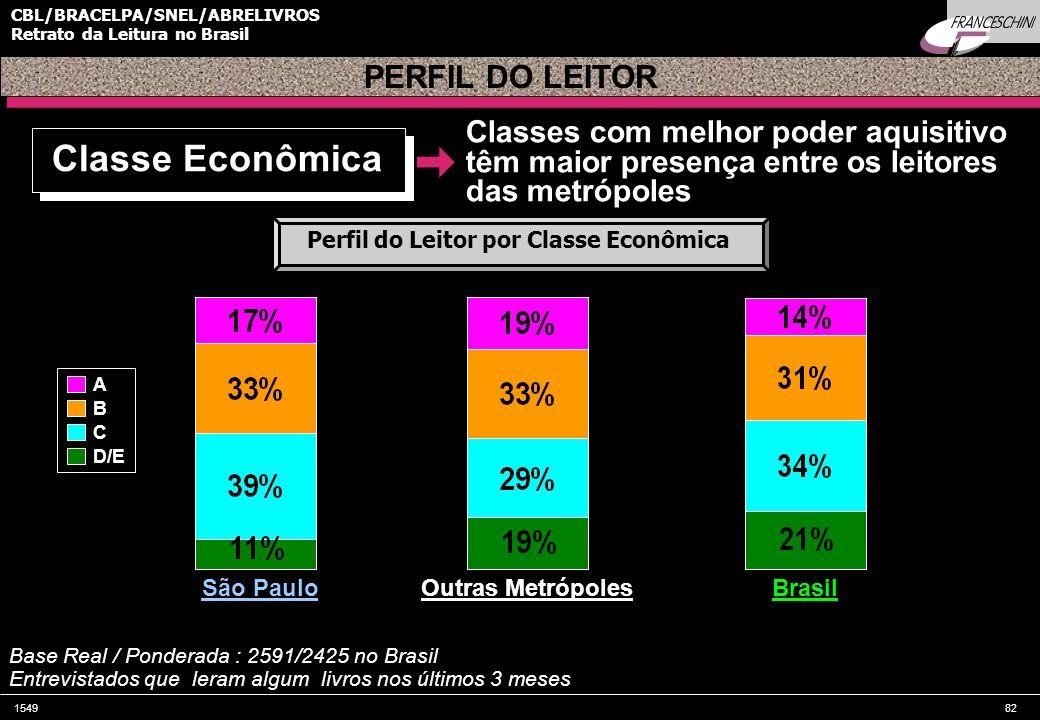 154982 CBL/BRACELPA/SNEL/ABRELIVROS Retrato da Leitura no Brasil PERFIL DO LEITOR São Paulo Base Real / Ponderada : 2591/2425 no Brasil Entrevistados