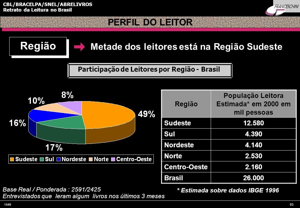 154983 CBL/BRACELPA/SNEL/ABRELIVROS Retrato da Leitura no Brasil * Estimada sobre dados IBGE 1996 PERFIL DO LEITOR Metade dos leitores está na Região