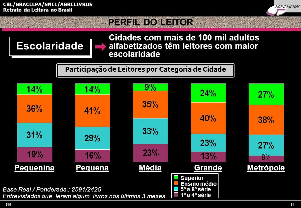 154984 CBL/BRACELPA/SNEL/ABRELIVROS Retrato da Leitura no Brasil Pequenina Base Real / Ponderada : 2591/2425 Entrevistados que leram algum livros nos