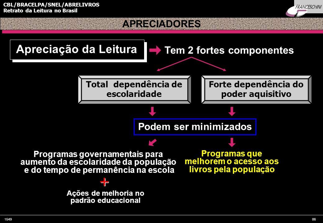 154986 CBL/BRACELPA/SNEL/ABRELIVROS Retrato da Leitura no Brasil APRECIADORES Tem 2 fortes componentes Apreciação da Leitura Total dependência de esco