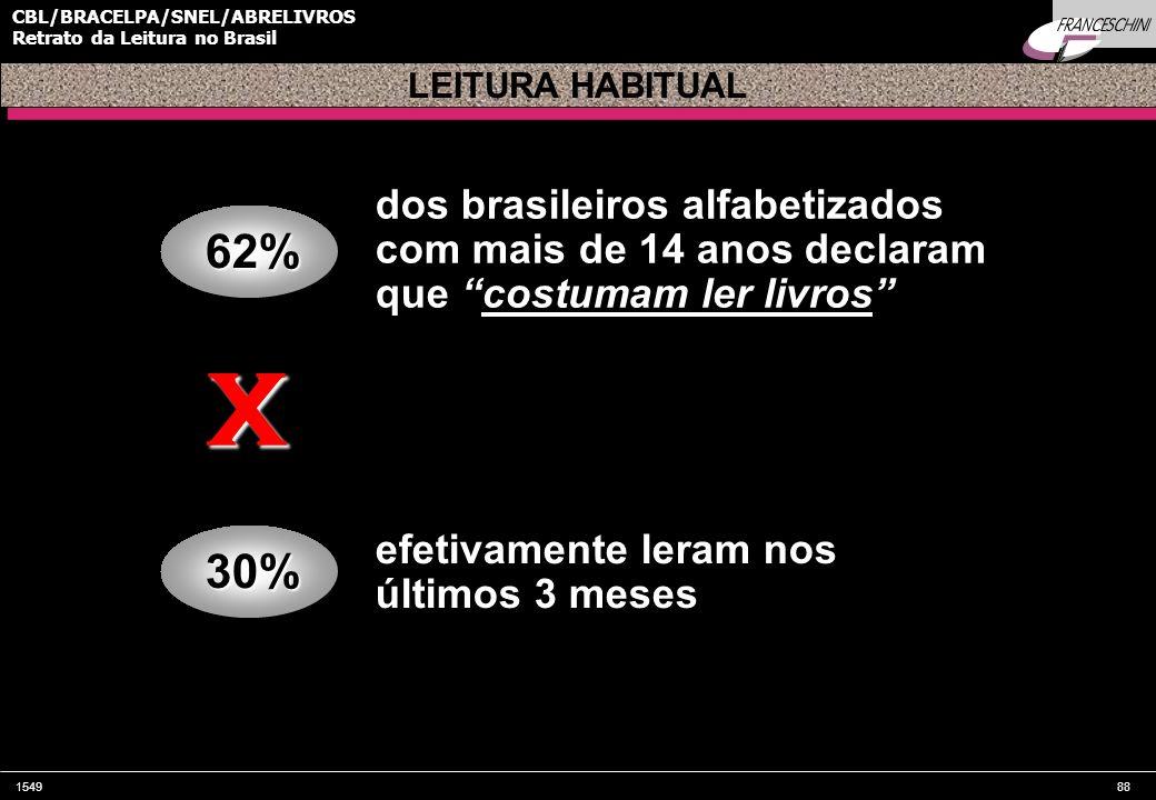 154988 CBL/BRACELPA/SNEL/ABRELIVROS Retrato da Leitura no Brasil62% LEITURA HABITUAL dos brasileiros alfabetizados com mais de 14 anos declaram que co