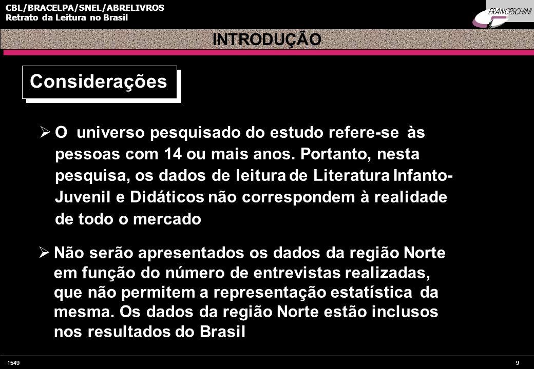 1549100 CBL/BRACELPA/SNEL/ABRELIVROS Retrato da Leitura no Brasil População alfabetizada com mais de 14 anos RETRATO DA LEITURA NO BRASIL Compradores de Livros Leitor Corrente 20% 30% Leitor Efetivo nos últimos 3 meses 14% 62% Costumam ler
