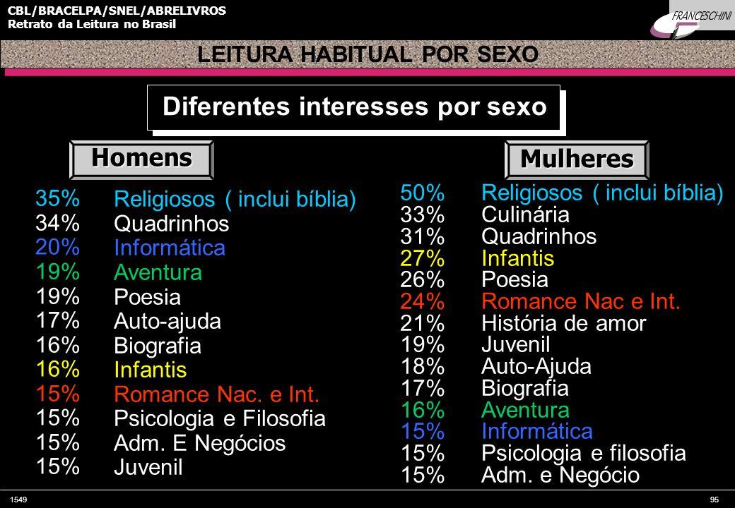 154995 CBL/BRACELPA/SNEL/ABRELIVROS Retrato da Leitura no Brasil Diferentes interesses por sexo LEITURA HABITUAL POR SEXO Religiosos ( inclui bíblia)