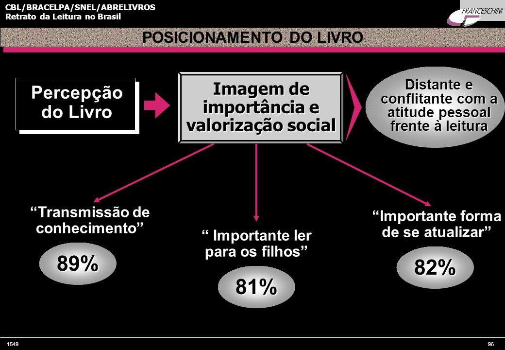 154996 CBL/BRACELPA/SNEL/ABRELIVROS Retrato da Leitura no Brasil Percepção do Livro Imagem de importância e valorização social 89% POSICIONAMENTO DO L