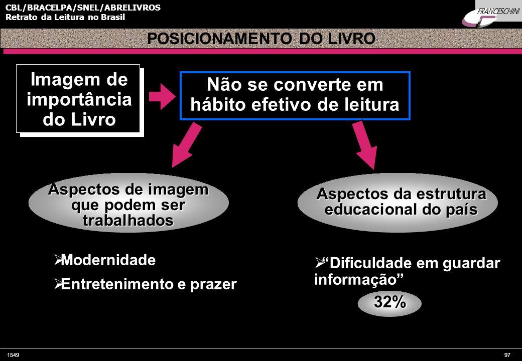 154997 CBL/BRACELPA/SNEL/ABRELIVROS Retrato da Leitura no Brasil Imagem de importância do Livro POSICIONAMENTO DO LIVRO Aspectos de imagem que podem s