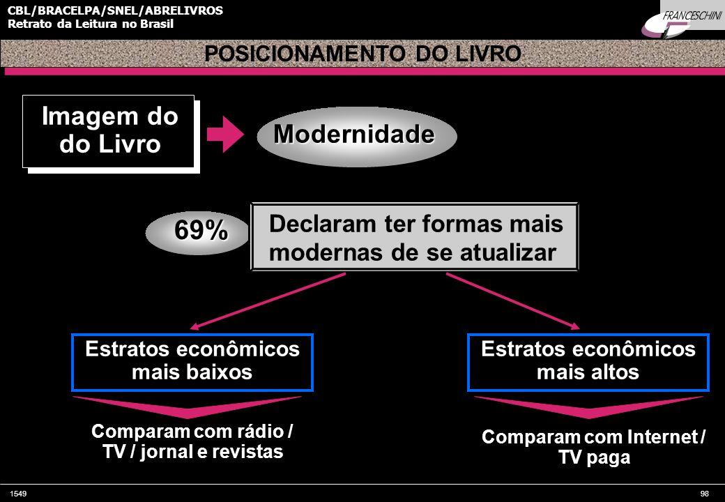 154998 CBL/BRACELPA/SNEL/ABRELIVROS Retrato da Leitura no Brasil Imagem do do Livro POSICIONAMENTO DO LIVRO 69% Modernidade Estratos econômicos mais b