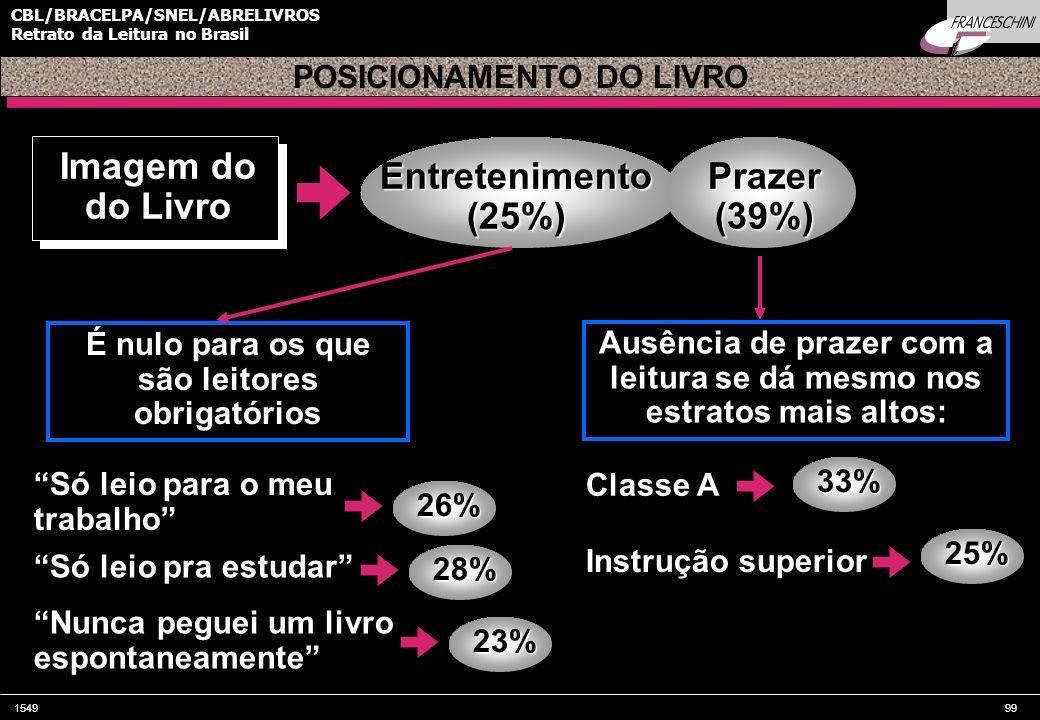 154999 CBL/BRACELPA/SNEL/ABRELIVROS Retrato da Leitura no Brasil Imagem do do Livro POSICIONAMENTO DO LIVRO Entretenimento(25%)Prazer(39%) É nulo para