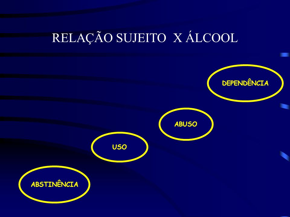 RELAÇÃO SUJEITO X ÁLCOOL ABSTINÊNCIA USO ABUSO DEPENDÊNCIA