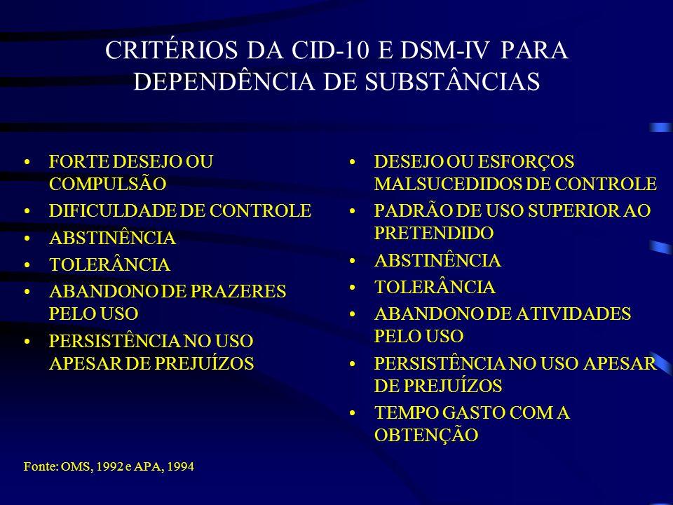 CRITÉRIOS DA CID-10 E DSM-IV PARA DEPENDÊNCIA DE SUBSTÂNCIAS FORTE DESEJO OU COMPULSÃO DIFICULDADE DE CONTROLE ABSTINÊNCIA TOLERÂNCIA ABANDONO DE PRAZ