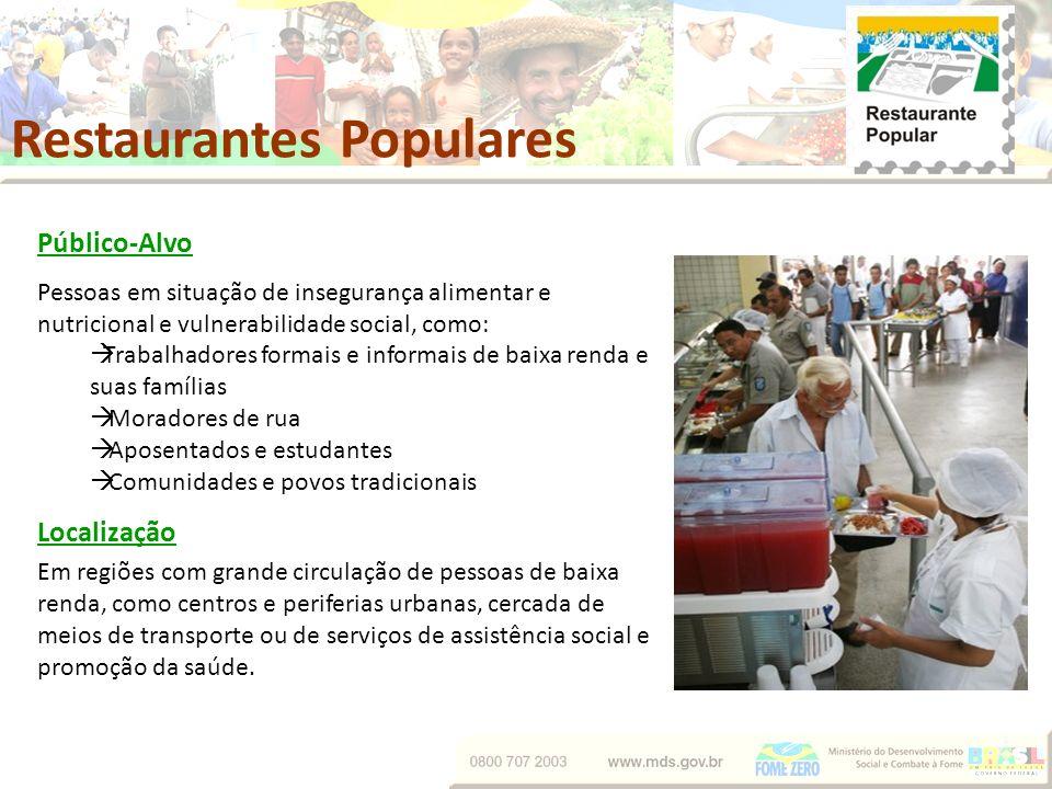 Público-Alvo Pessoas em situação de insegurança alimentar e nutricional e vulnerabilidade social, como: Trabalhadores formais e informais de baixa ren