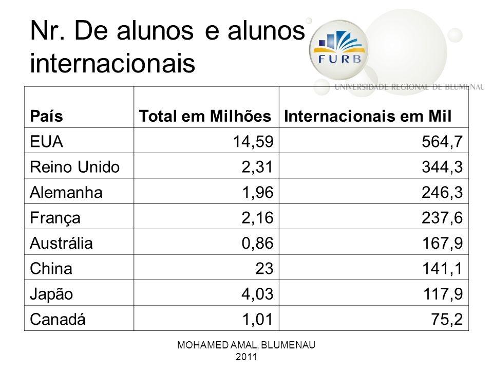 Nr. De alunos e alunos internacionais PaísTotal em MilhõesInternacionais em Mil EUA14,59564,7 Reino Unido2,31344,3 Alemanha1,96246,3 França2,16237,6 A