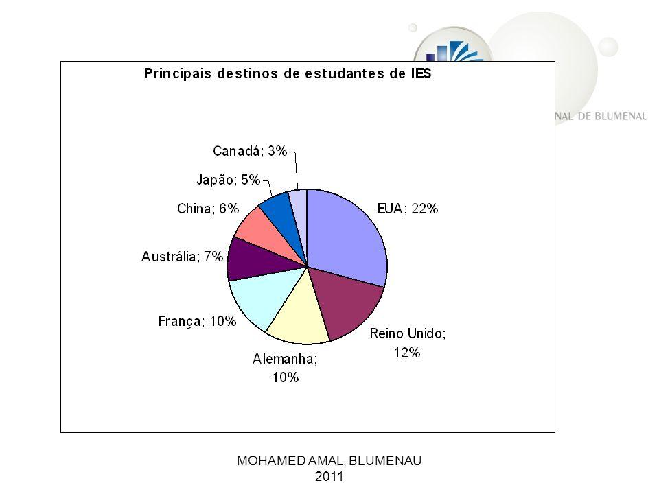 Benefits of Internationalization- Level of Importance.