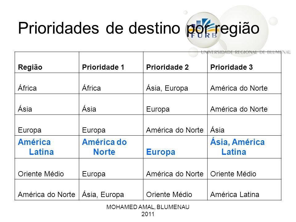 MOHAMED AMAL, BLUMENAU 2011 Prioridades de destino por região RegiãoPrioridade 1Prioridade 2Prioridade 3 África Ásia, EuropaAmérica do Norte Ásia Euro