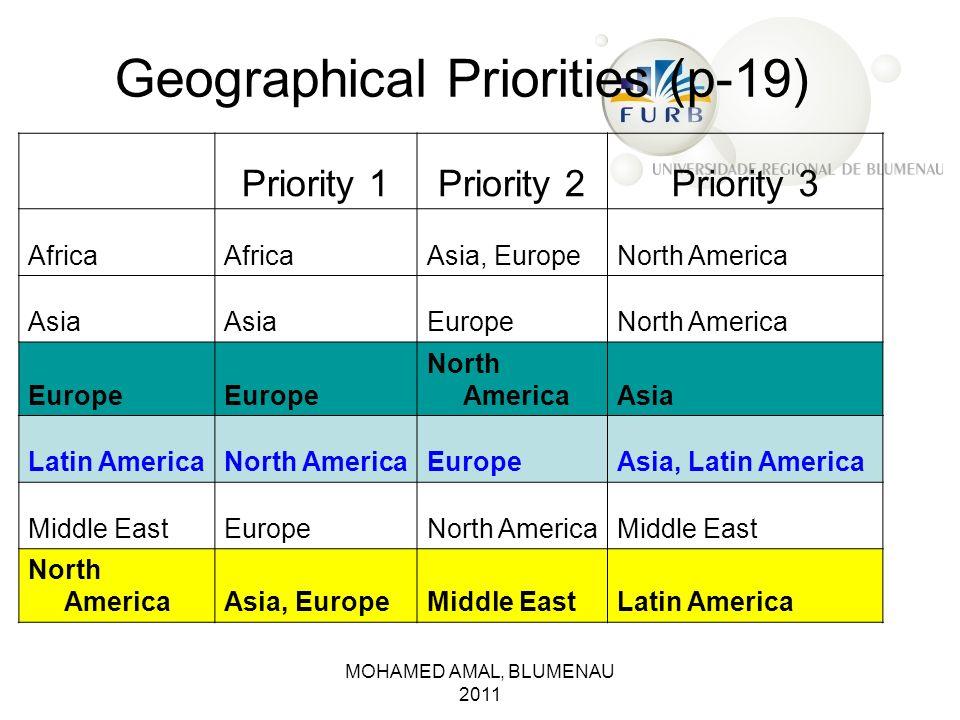 MOHAMED AMAL, BLUMENAU 2011 Geographical Priorities (p-19) Priority 1Priority 2Priority 3 Africa Asia, EuropeNorth America Asia EuropeNorth America Eu