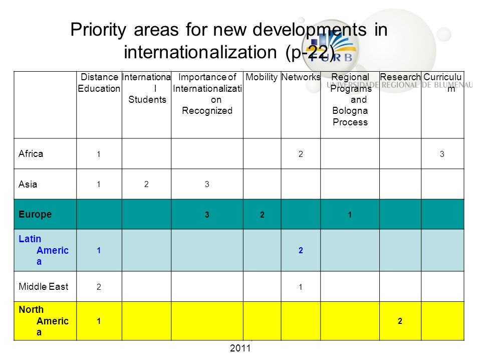 MOHAMED AMAL, BLUMENAU 2011 Priority areas for new developments in internationalization (p-22) Distance Education Internationa l Students Importance o